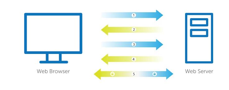 گواهی SSL چگونه کار می کند گواهی SSL چگونه ارتباط امن ایجاد می کند