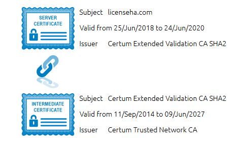 گواهی SSL چیست