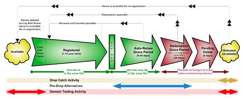 -تنظیمات اتوماتیک دامنه در WHMCS.licensha.comdomain-lifecycle